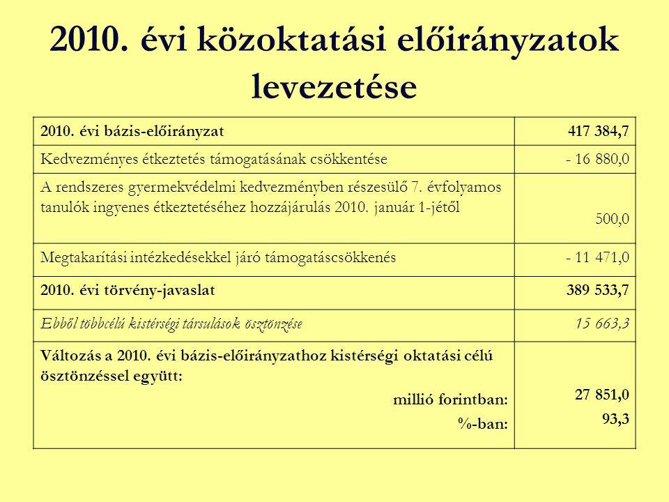 2010. évi közoktatási előirányzatok levezetése 2010. évi bázis-előirányzat417 384,7 Kedvezményes étkeztetés támogatásának csökkentése- 16 880,0 A rend