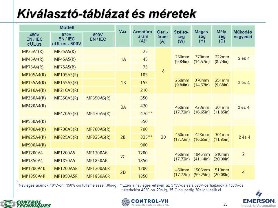 35 Kiválasztó-táblázat és méretek Modell 480V EN / IEC cULus 575V EN / IEC cULus - 600V 690V EN / IEC Váz Armatúra- áram (A)* Gerj.- áram (A) Széles-