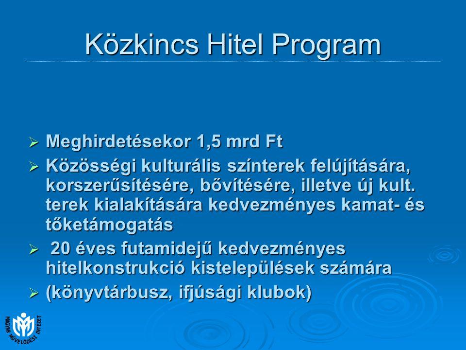 Közkincs Hitel Program  Meghirdetésekor 1,5 mrd Ft  Közösségi kulturális színterek felújítására, korszerűsítésére, bővítésére, illetve új kult.