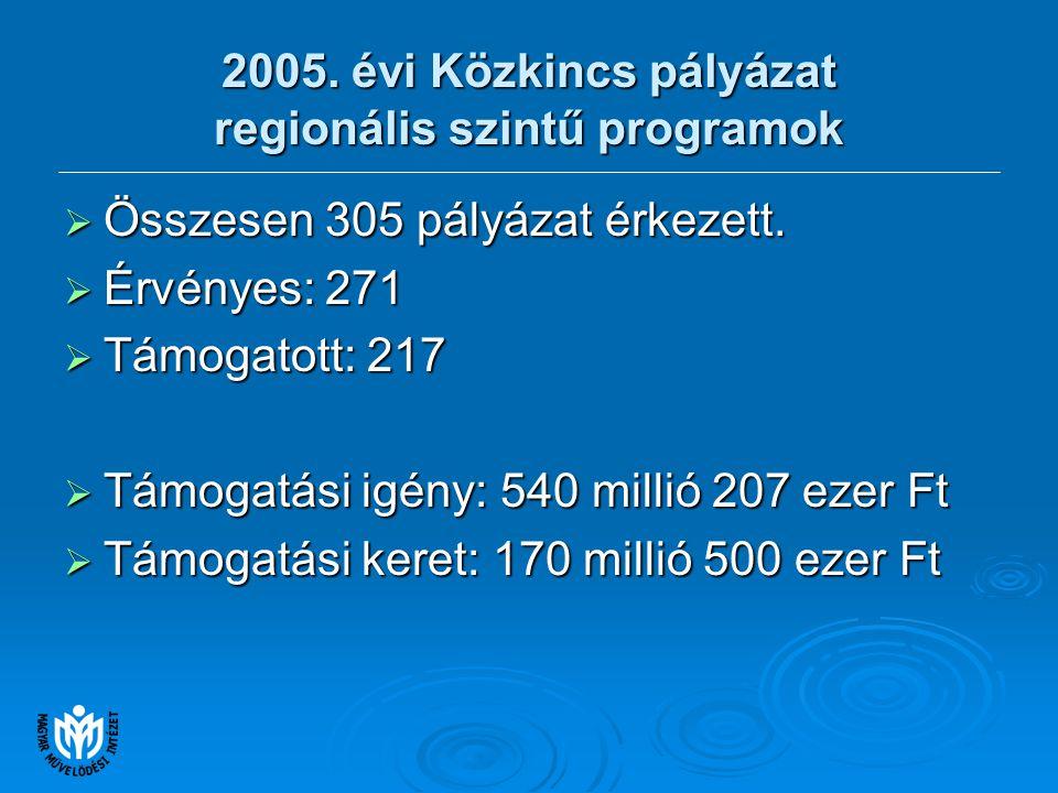 2005. évi Közkincs pályázat regionális szintű programok  Összesen 305 pályázat érkezett.