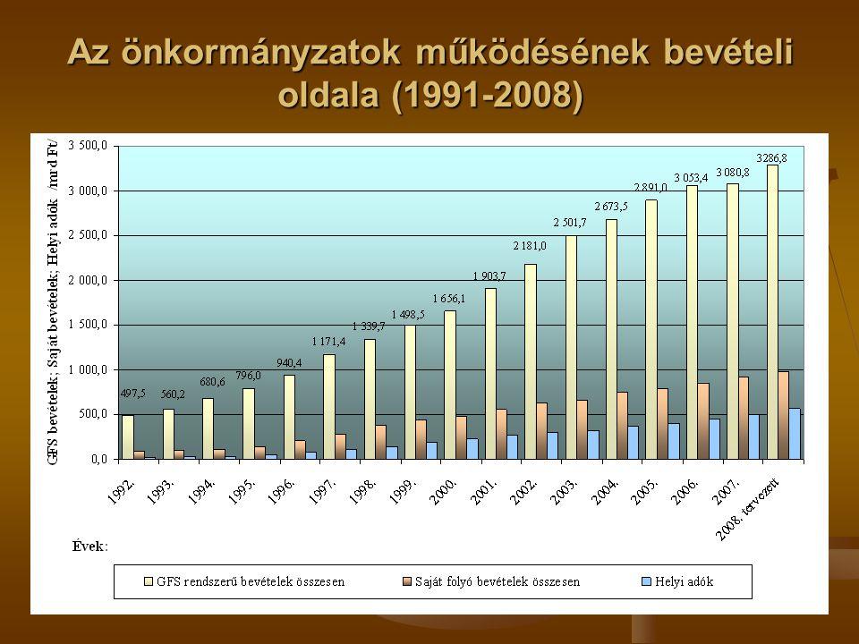 Az önkormányzatok működésének bevételi oldala (1991-2008)