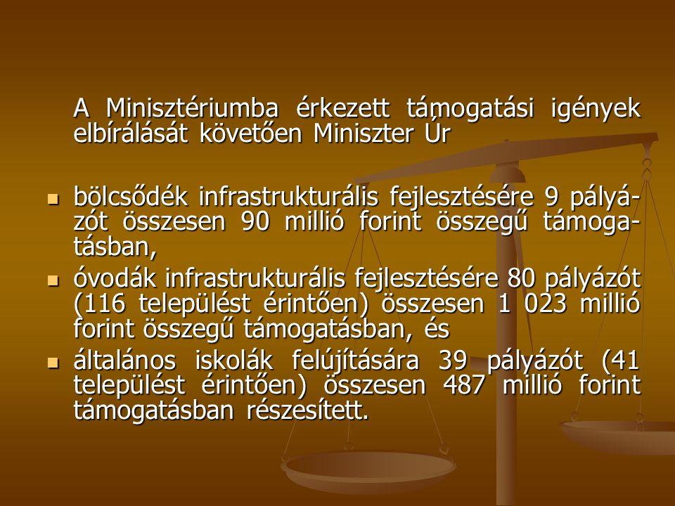 A Minisztériumba érkezett támogatási igények elbírálását követően Miniszter Úr  bölcsődék infrastrukturális fejlesztésére 9 pályá- zót összesen 90 millió forint összegű támoga- tásban,  óvodák infrastrukturális fejlesztésére 80 pályázót (116 települést érintően) összesen 1 023 millió forint összegű támogatásban, és  általános iskolák felújítására 39 pályázót (41 települést érintően) összesen 487 millió forint támogatásban részesített.