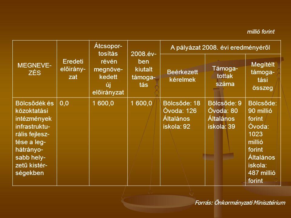 millió forint MEGNEVE- ZÉS Eredeti előirány- zat Átcsopor- tosítás révén megnöve- kedett új előirányzat 2008.év- ben kiutalt támoga- tás A pályázat 2008.