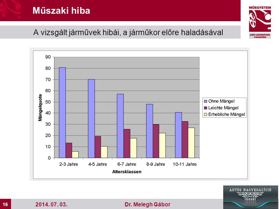 16 Dr.Melegh Gábor Műszaki hiba A vizsgált járművek hibái, a járműkor előre haladásával 2014.