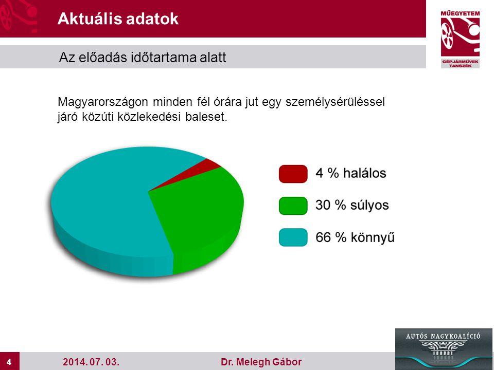 4 4 Dr. Melegh Gábor2014. 07. 03. Aktuális adatok Az előadás időtartama alatt Magyarországon minden fél órára jut egy személysérüléssel járó közúti kö