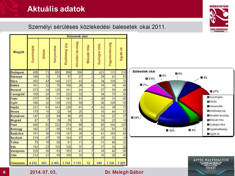 6 6 Dr. Melegh Gábor2014. 07. 03. Aktuális adatok Személyi sérüléses közlekedési balesetek okai 2011.