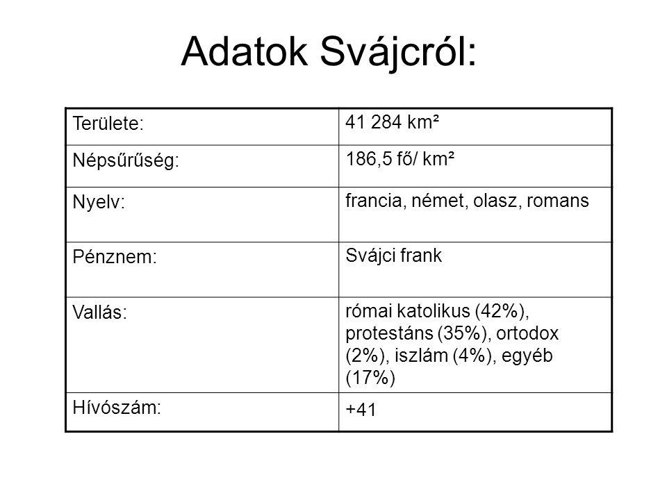 Adatok Svájcról: Területe:41 284 km² Népsűrűség:186,5 fő/ km² Nyelv:francia, német, olasz, romans Pénznem:Svájci frank Vallás:római katolikus (42%), protestáns (35%), ortodox (2%), iszlám (4%), egyéb (17%) Hívószám: +41
