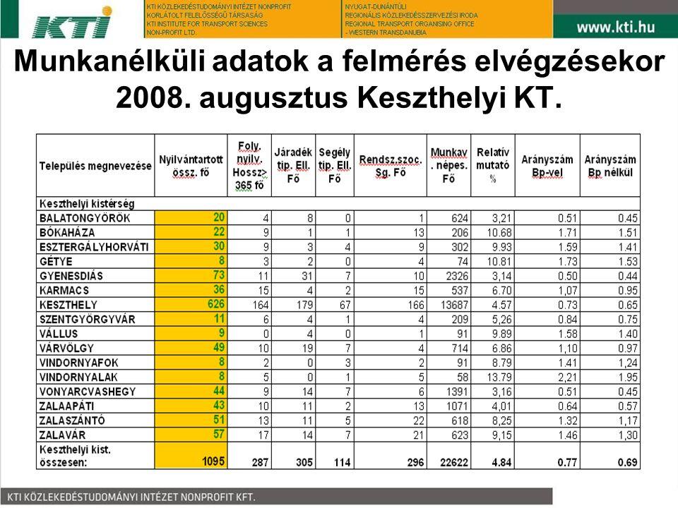 Munkanélküli adatok a felmérés elvégzésekor 2008. augusztus Keszthelyi KT.