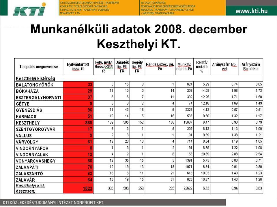 Munkanélküli adatok 2008. december Keszthelyi KT.