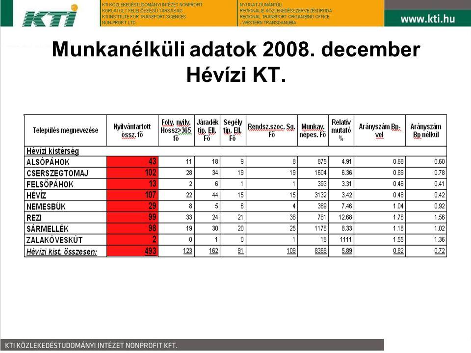 Munkanélküli adatok 2008. december Hévízi KT.