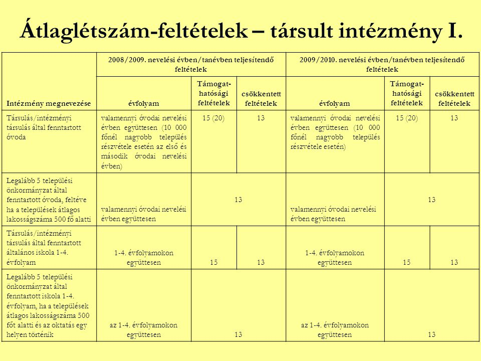 Átlaglétszám-feltételek – társult intézmény I.Intézmény megnevezése 2008/2009.