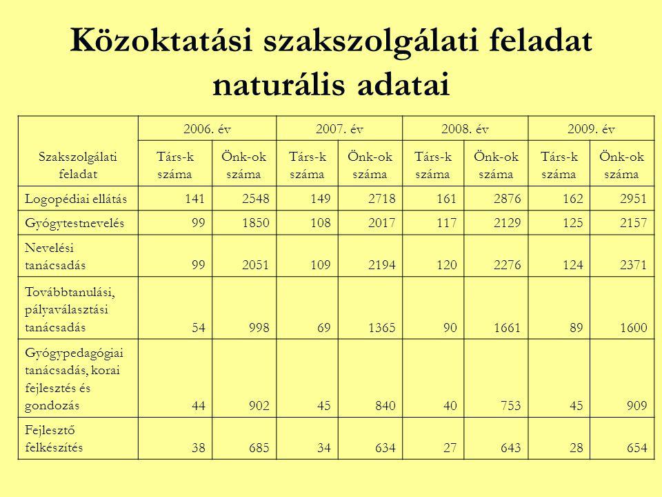 Közoktatási szakszolgálati feladat naturális adatai Szakszolgálati feladat 2006.