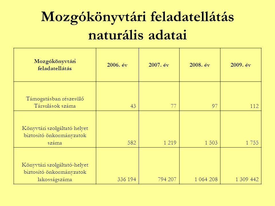 Mozgókönyvtári feladatellátás naturális adatai Mozgókönyvtári feladatellátás 2006.