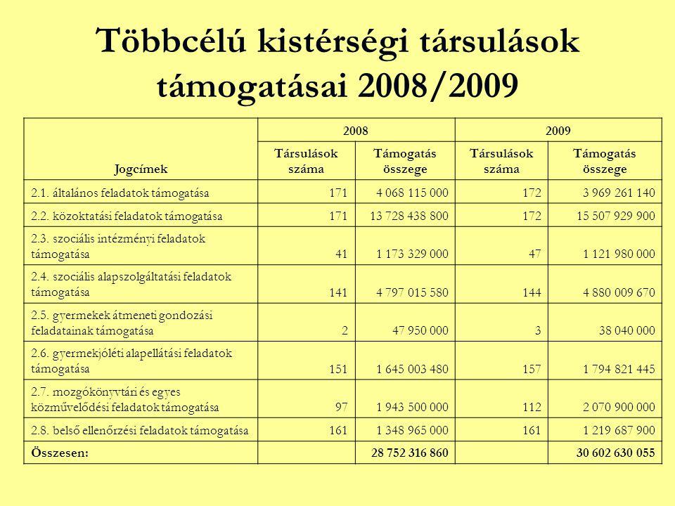 Többcélú kistérségi társulások támogatásai 2008/2009 Jogcímek 20082009 Társulások száma Támogatás összege Társulások száma Támogatás összege 2.1.