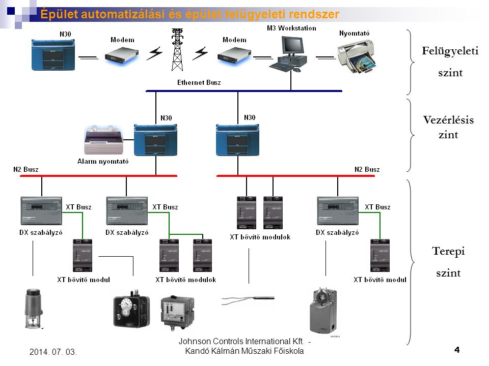 Johnson Controls International Kft. - Kandó Kálmán Műszaki Főiskola 4 2014. 07. 03. Épület automatizálási és épület felügyeleti rendszer Felügyeleti s