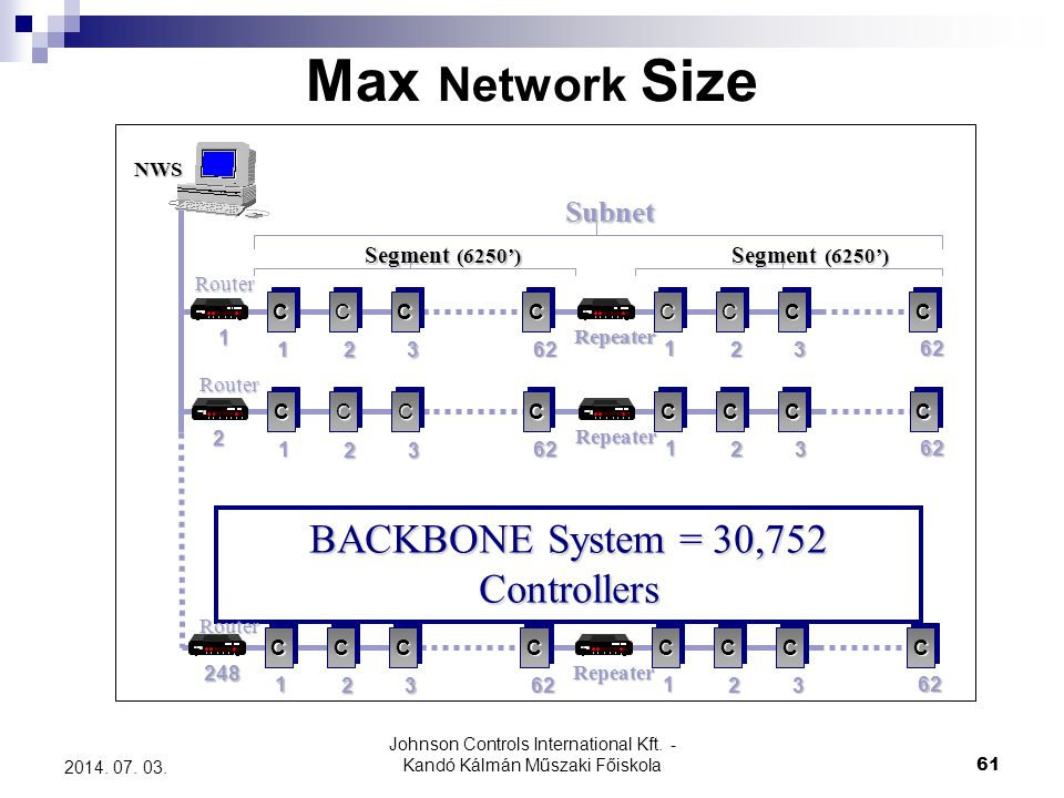 Johnson Controls International Kft. - Kandó Kálmán Műszaki Főiskola 61 2014. 07. 03. Max Network Size Segment (6250') BACKBONE System = 30,752 Control