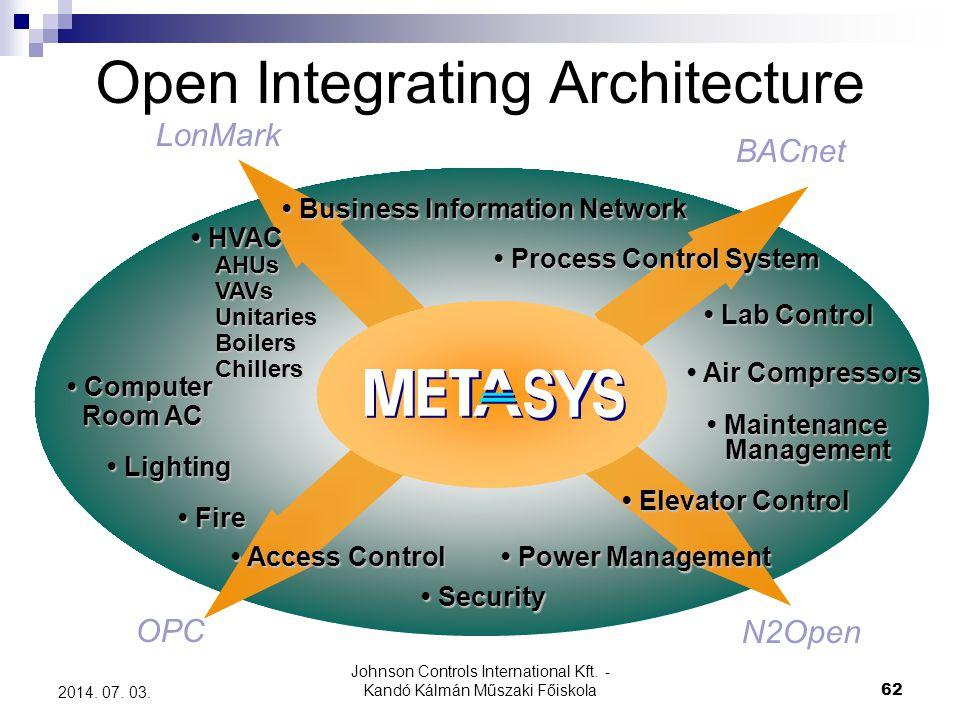 Johnson Controls International Kft. - Kandó Kálmán Műszaki Főiskola 62 2014. 07. 03. Open Integrating Architecture LonMark BACnet N2Open OPC • Busines