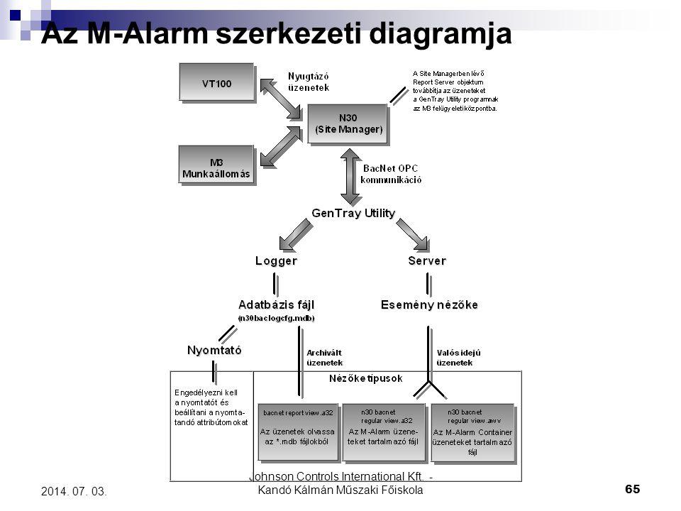 Johnson Controls International Kft. - Kandó Kálmán Műszaki Főiskola 65 2014. 07. 03. Az M-Alarm szerkezeti diagramja