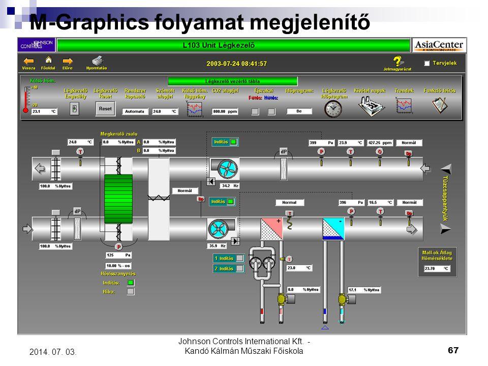 Johnson Controls International Kft. - Kandó Kálmán Műszaki Főiskola 67 2014. 07. 03. M-Graphics folyamat megjelenítő