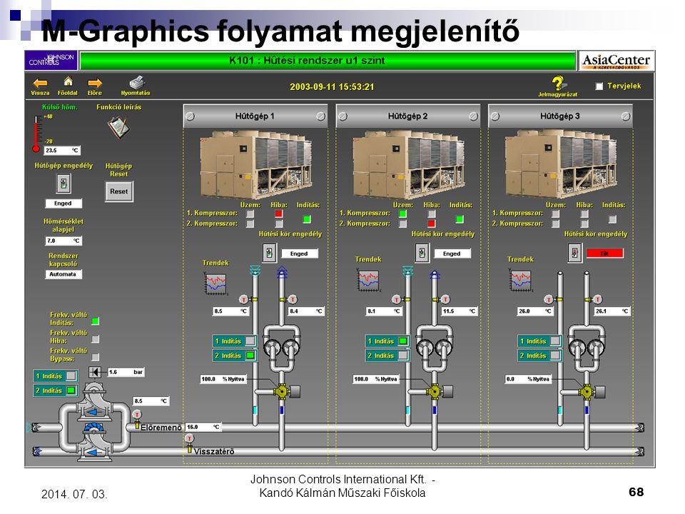 Johnson Controls International Kft. - Kandó Kálmán Műszaki Főiskola 68 2014. 07. 03. M-Graphics folyamat megjelenítő
