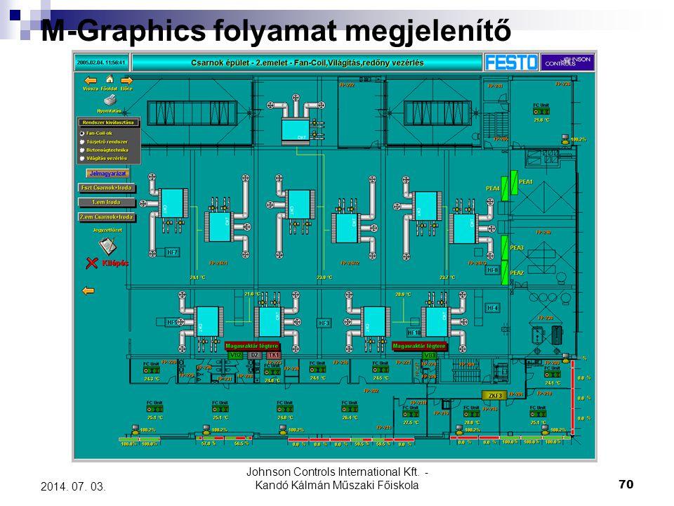 Johnson Controls International Kft. - Kandó Kálmán Műszaki Főiskola 70 2014. 07. 03. M-Graphics folyamat megjelenítő