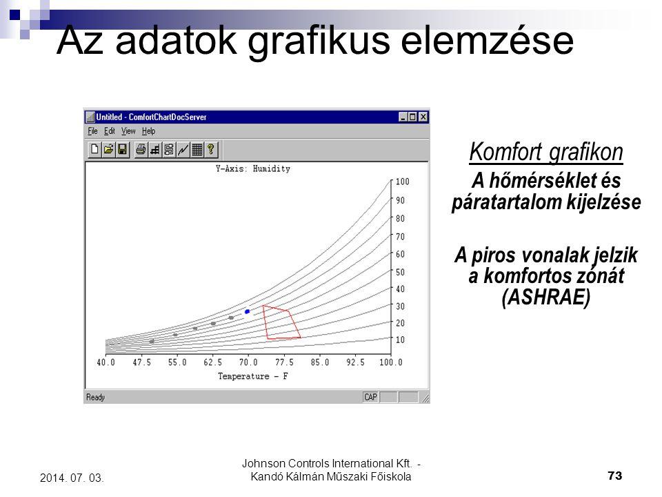 Johnson Controls International Kft. - Kandó Kálmán Műszaki Főiskola 73 2014. 07. 03. Az adatok grafikus elemzése Komfort grafikon A hőmérséklet és pár