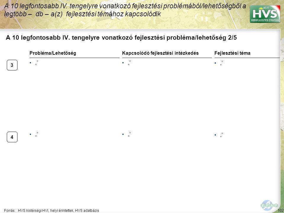 102 A 10 legfontosabb IV. tengelyre vonatkozó fejlesztési probléma/lehetőség 2/5 A 10 legfontosabb IV. tengelyre vonatkozó fejlesztési problémából/leh
