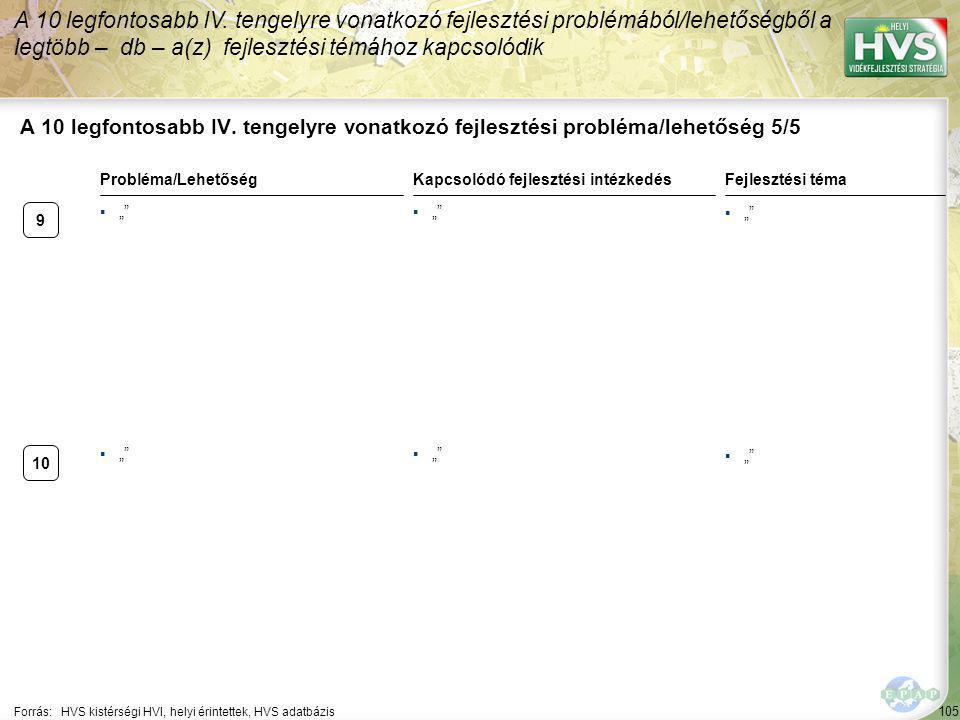 105 A 10 legfontosabb IV. tengelyre vonatkozó fejlesztési probléma/lehetőség 5/5 A 10 legfontosabb IV. tengelyre vonatkozó fejlesztési problémából/leh