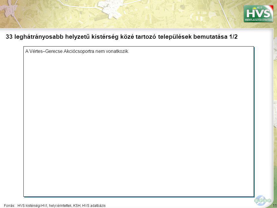 11 A Vértes–Gerecse Akciócsoportra nem vonatkozik. Forrás:HVS kistérségi HVI, helyi érintettek, KSH, HVS adatbázis 33 leghátrányosabb helyzetű kistérs