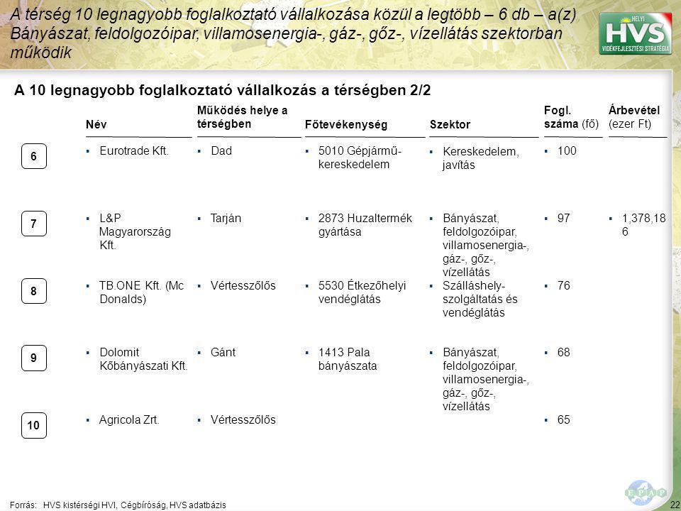 22 Forrás:HVS kistérségi HVI, Cégbíróság, HVS adatbázis A 10 legnagyobb foglalkoztató vállalkozás a térségben 2/2 NévSzektor Fogl. száma (fő) Árbevéte