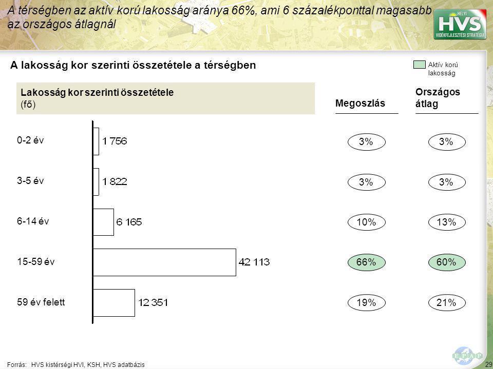 29 Forrás:HVS kistérségi HVI, KSH, HVS adatbázis A lakosság kor szerinti összetétele a térségben A térségben az aktív korú lakosság aránya 66%, ami 6