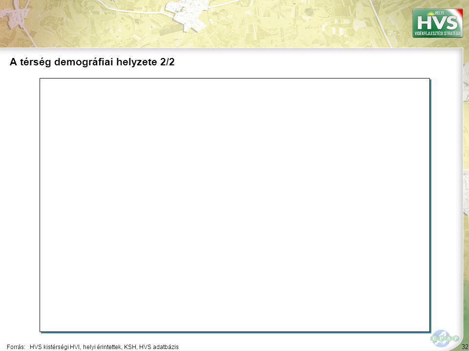 32 Forrás:HVS kistérségi HVI, helyi érintettek, KSH, HVS adatbázis A térség demográfiai helyzete 2/2