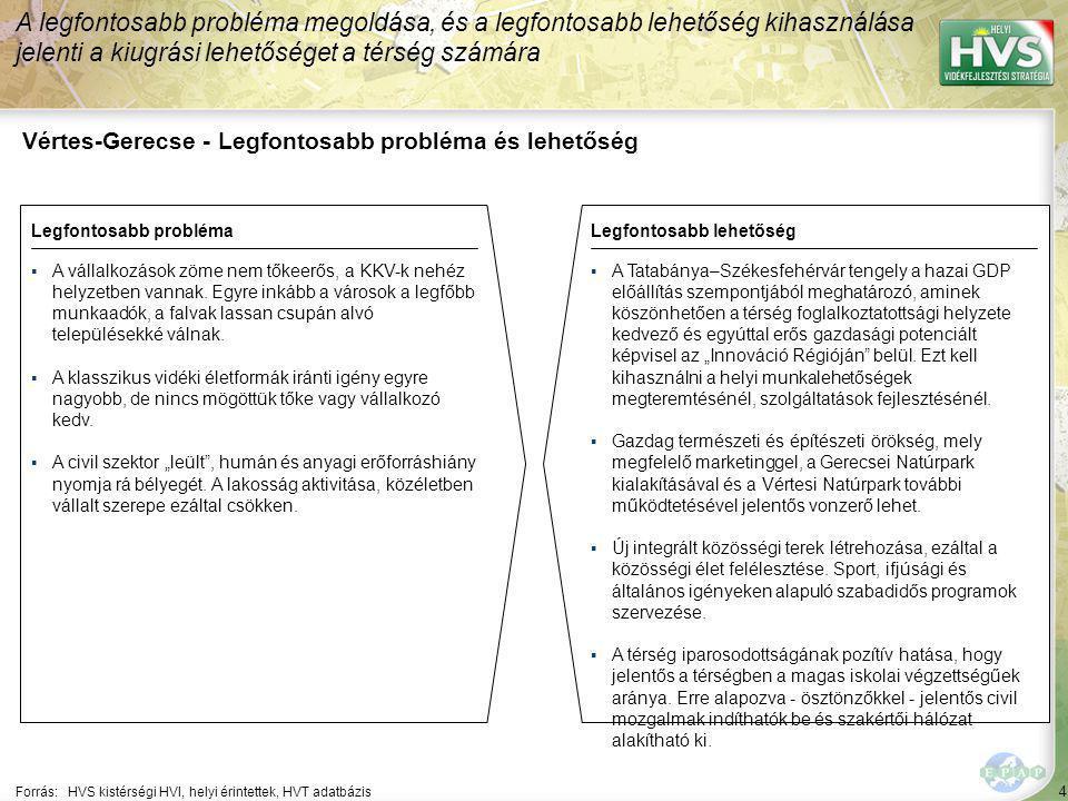 4 Vértes-Gerecse - Legfontosabb probléma és lehetőség A legfontosabb probléma megoldása, és a legfontosabb lehetőség kihasználása jelenti a kiugrási l