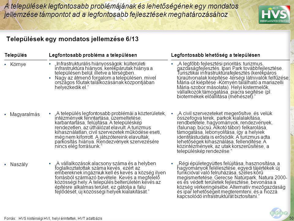 50 Települések egy mondatos jellemzése 6/13 A települések legfontosabb problémájának és lehetőségének egy mondatos jellemzése támpontot ad a legfontos