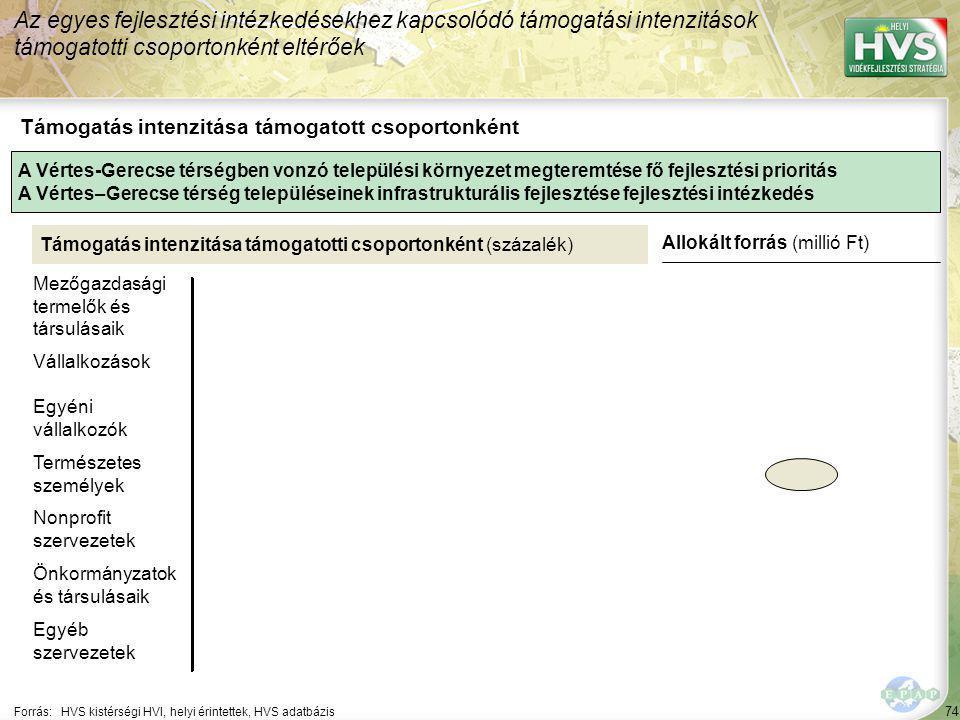 74 Forrás:HVS kistérségi HVI, helyi érintettek, HVS adatbázis Az egyes fejlesztési intézkedésekhez kapcsolódó támogatási intenzitások támogatotti csop