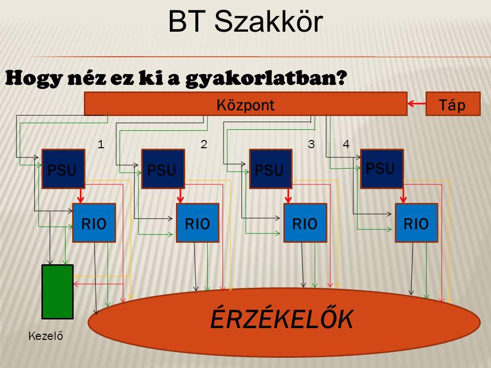 BT Szakkör Buszvonal bekötési szabályok: Minden buszvonalba kötött eszköznek saját címmel kell rendelkeznie.