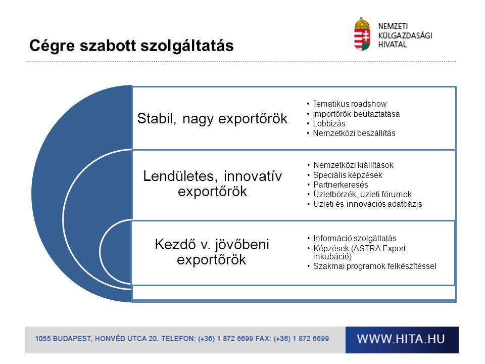 Cégre szabott szolgáltatás Stabil, nagy exportőrök Lendületes, innovatív exportőrök Kezdő v. jövőbeni exportőrök •Tematikus roadshow •Importőrök beuta
