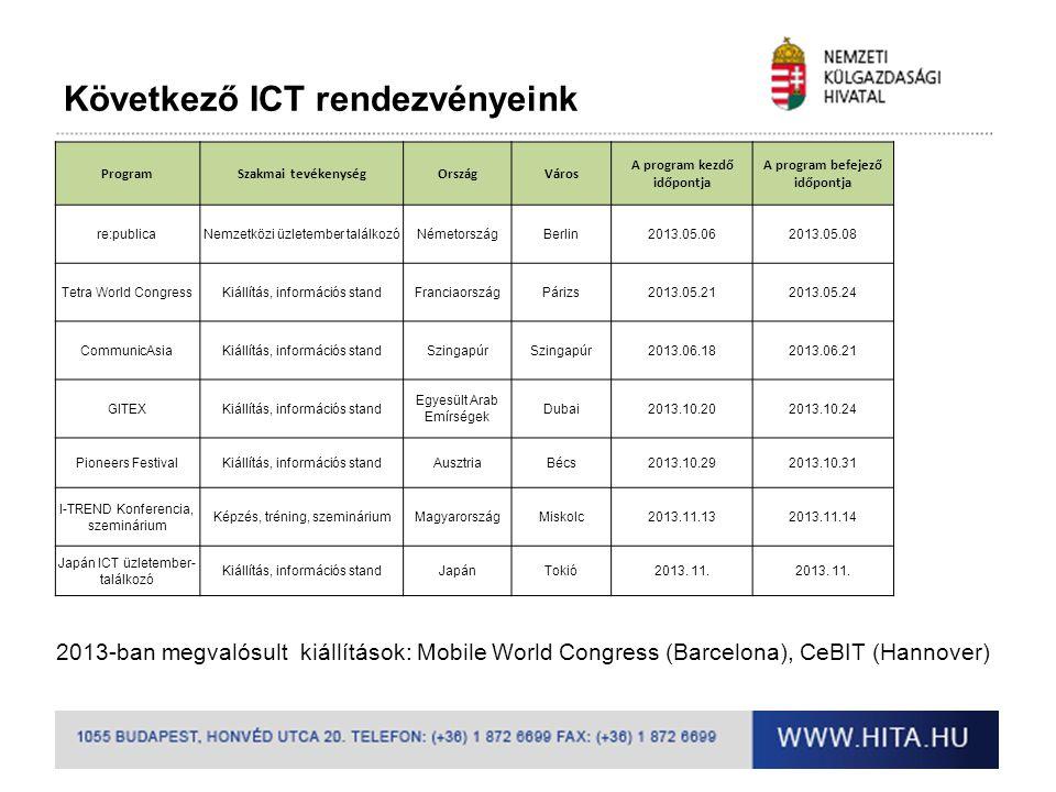 Következő ICT rendezvényeink ProgramSzakmai tevékenységOrszágVáros A program kezdő időpontja A program befejező időpontja re:publicaNemzetközi üzletem