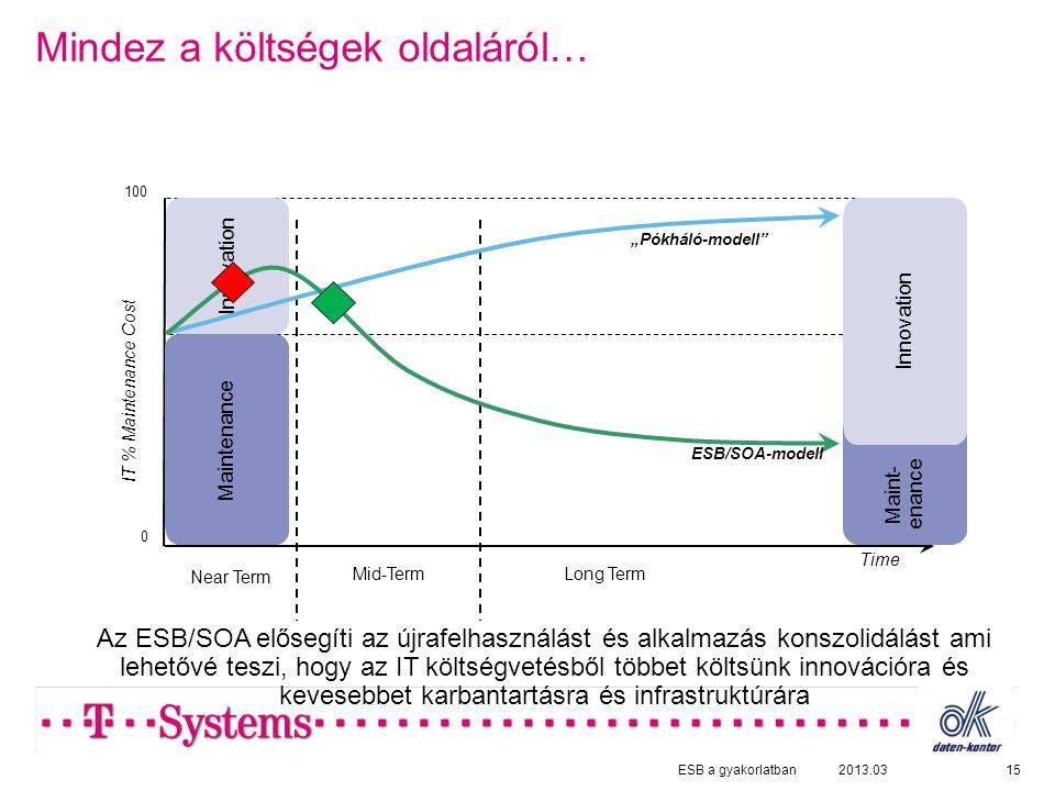 """Mindez a költségek oldaláról… 152013.03 0 Near Term Mid-TermLong Term Time IT % Maintenance Cost 100 Maintenance Innovation Maint- enance Innovation """"Pókháló-modell ESB/SOA-modell Az ESB/SOA elősegíti az újrafelhasználást és alkalmazás konszolidálást ami lehetővé teszi, hogy az IT költségvetésből többet költsünk innovációra és kevesebbet karbantartásra és infrastruktúrára ESB a gyakorlatban"""