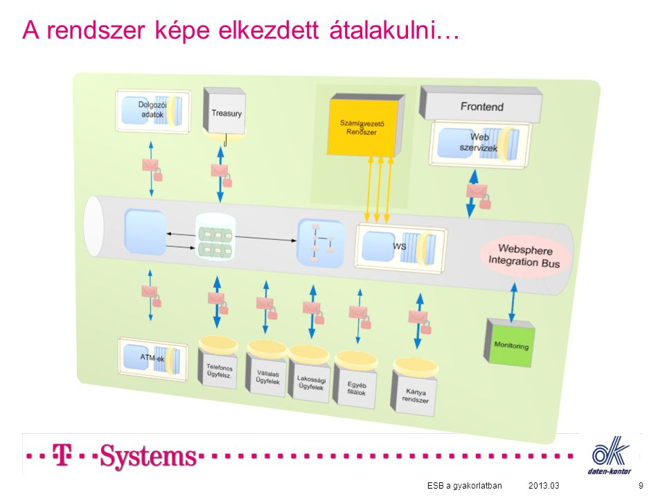 A rendszer képe elkezdett átalakulni… 92013.03ESB a gyakorlatban