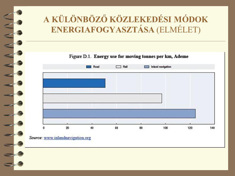 A KÜLÖNBÖZŐ KÖZLEKEDÉSI MÓDOK ENERGIAFOGYASZTÁSA (ELMÉLET)