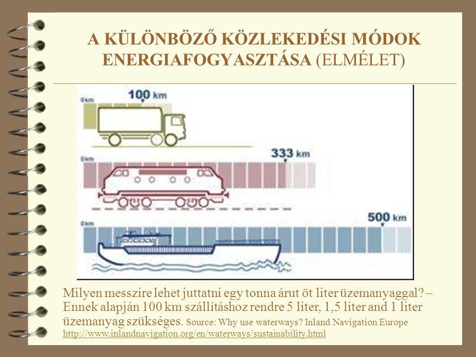 Milyen messzire lehet juttatni egy tonna árut öt liter üzemanyaggal? – Ennek alapján 100 km szállításhoz rendre 5 liter, 1,5 liter and 1 liter üzemany