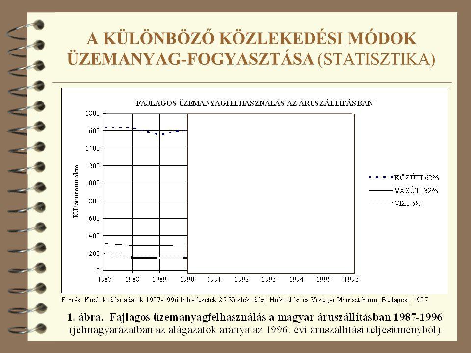 A KÜLÖNBÖZŐ KÖZLEKEDÉSI MÓDOK ÜZEMANYAG-FOGYASZTÁSA (STATISZTIKA)