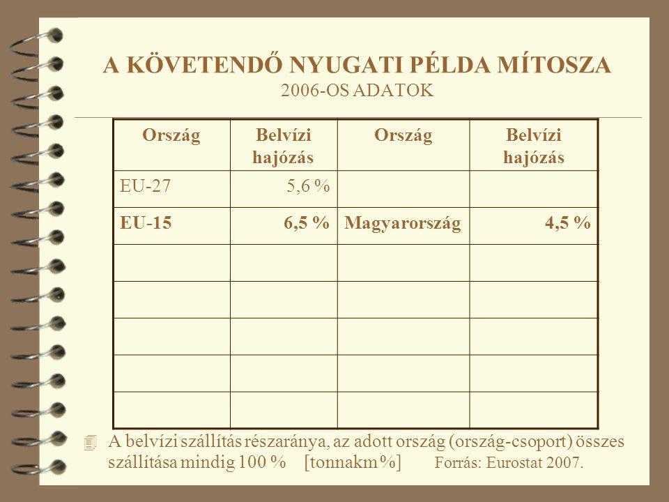 4 A belvízi szállítás részaránya, az adott ország (ország-csoport) összes szállítása mindig 100 % [tonnakm %] Forrás: Eurostat 2007. A KÖVETENDŐ NYUGA
