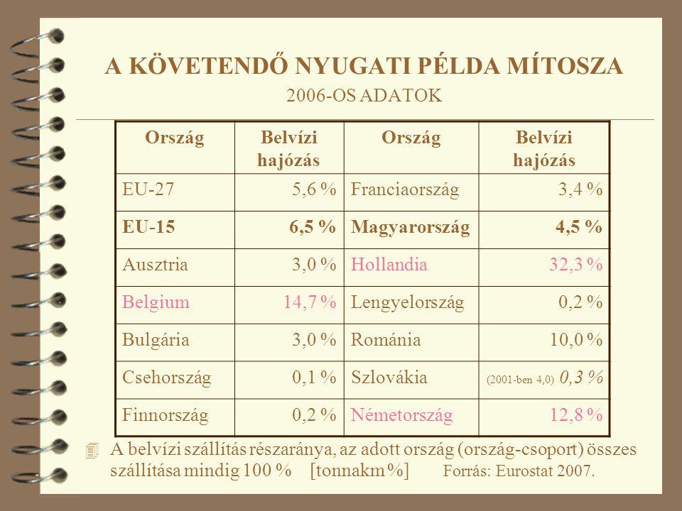 4 A belvízi szállítás részaránya, az adott ország (ország-csoport) összes szállítása mindig 100 % [tonnakm %] Forrás: Eurostat 2007. OrszágBelvízi haj