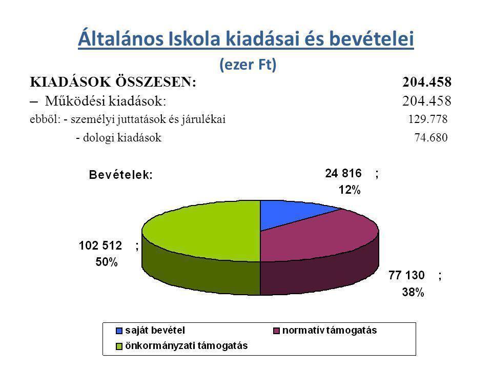 Általános Iskola kiadásai és bevételei (ezer Ft) KIADÁSOK ÖSSZESEN: 204.458 – Működési kiadások: 204.458 ebből: - személyi juttatások és járulékai 129.778 - dologi kiadások 74.680