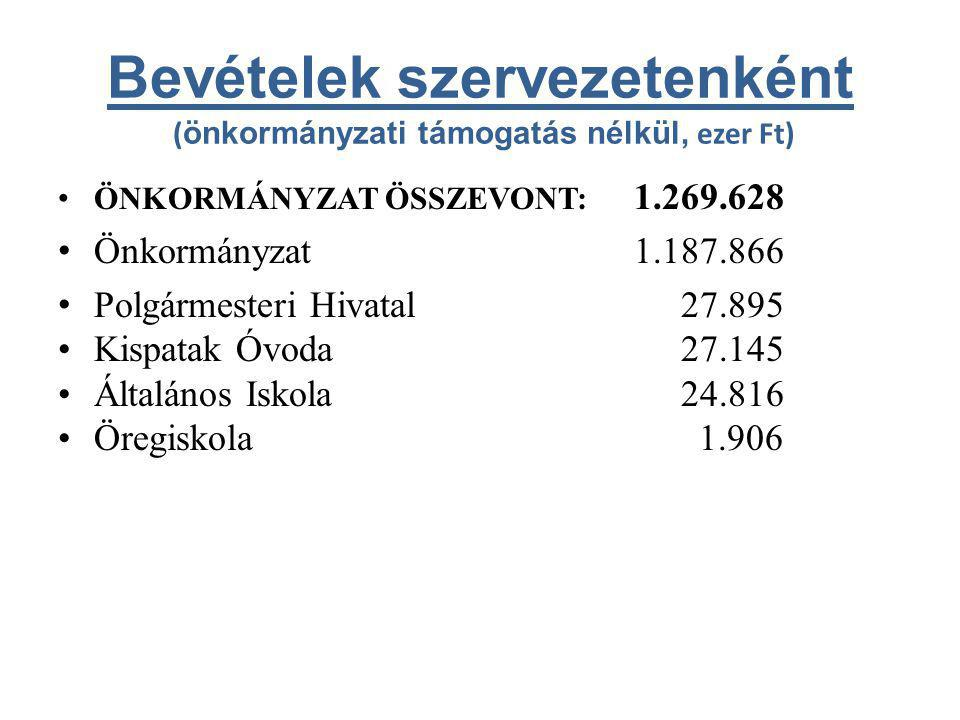 Bevételek szervezetenként ( önkormányzati támogatás nélkül, ezer Ft) • ÖNKORMÁNYZAT ÖSSZEVONT: 1.269.628 • Önkormányzat1.187.866 • Polgármesteri Hivatal 27.895 •Kispatak Óvoda 27.145 •Általános Iskola 24.816 •Öregiskola 1.906