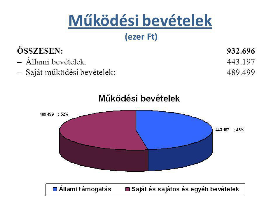 Működési bevételek (ezer Ft) ÖSSZESEN:932.696 – Állami bevételek: 443.197 – Saját működési bevételek:489.499