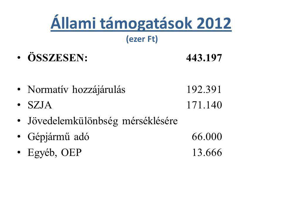 Öregiskola kiadásai és bevételei (ezer Ft) KIADÁSOK ÖSSZESEN: 27.922 – Működési kiadások: 27.922 ebből: - személyi juttatások és járulékai 14.415 - dologi kiadások 13.507