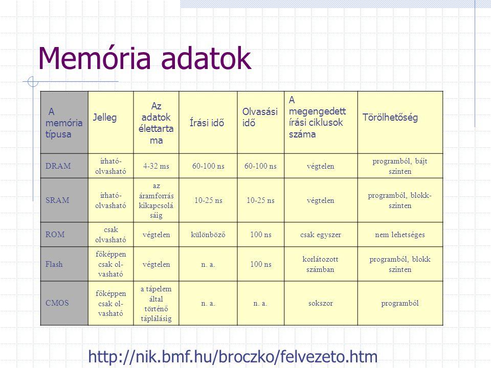 Memória CMOS: Complementary Metal Oxid Semiconductor  írható-olvasható, nem felejt, a PC hardver konfigurációját őrző áramkör ROM: Read Only Memory 
